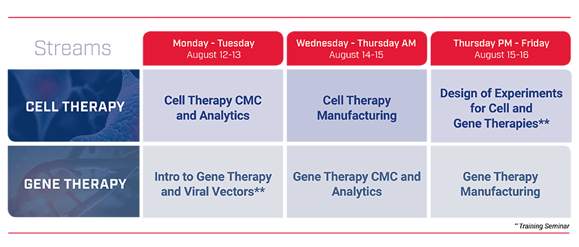 Conference at a Glance: Cell Therapy CMC & Analytics, Cell Therapy Manufacturing, Gene Therapy CMC & Analytics, Gene Therapy Manufacturing, Intro to Gene Therapy and Viral Vectors, Design of Experiments for Cell and Gene Therapies